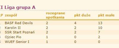 Amatorska Liga Kręglarska Vector Kręglarstwo 1 - Start Poznań