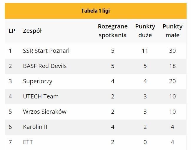 Start Poznań niepokonanym liderem I ligi kręglarskiej Vector Kręglarstwo 2 - Start Poznań