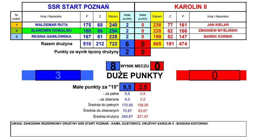 Start Poznań niepokonanym liderem I ligi kręglarskiej Vector Kręglarstwo 3 - Start Poznań