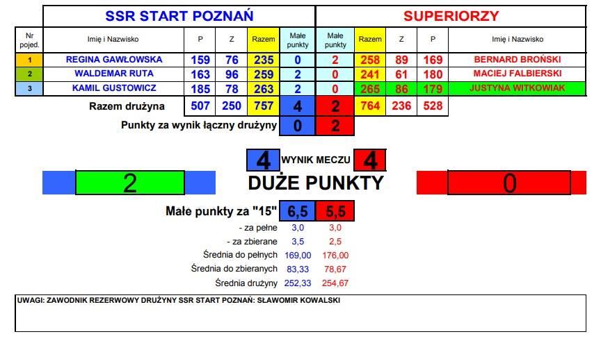 Start Poznań niepokonanym liderem I ligi kręglarskiej Vector Kręglarstwo 4 - Start Poznań