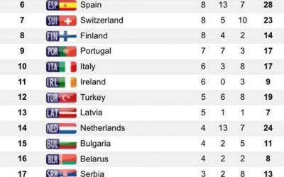 Czy w Bydgoszczy uda się powtórzyć medalowy sukces z Berlina?
